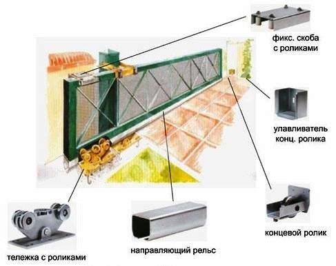 Комплектующие для откатных ворот, Ростовская область